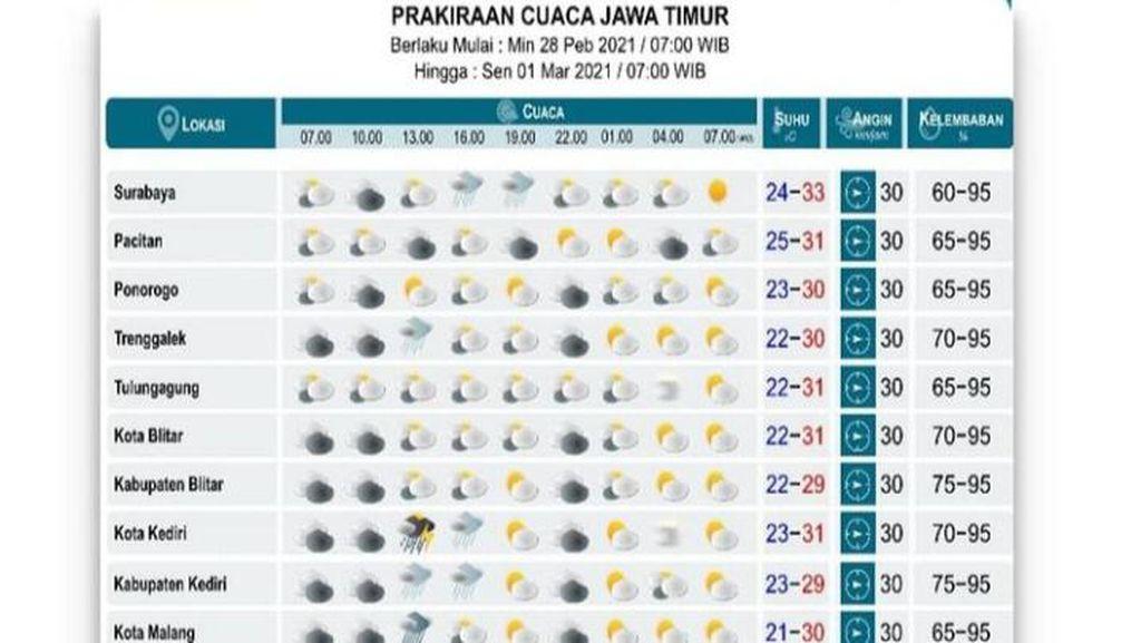 Sore hingga Malam, Kota Surabaya dan Sidoarjo Diprediksi Terjadi Hujan