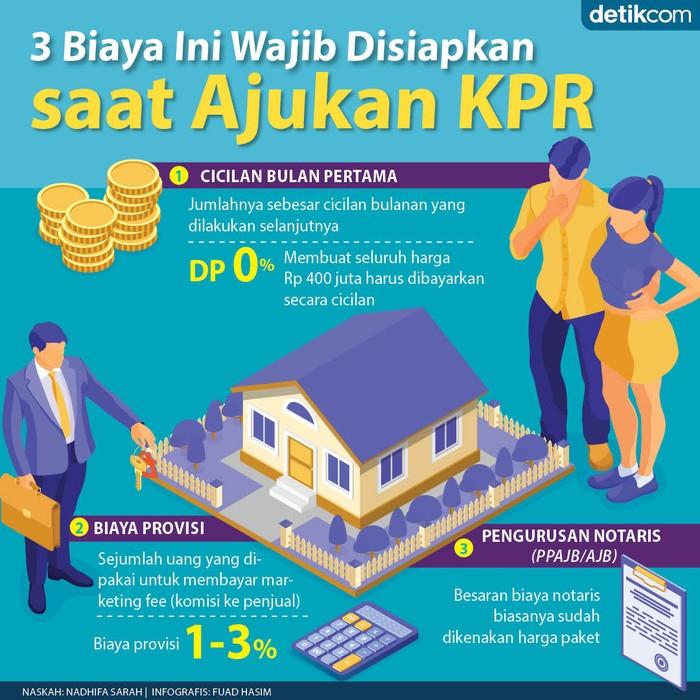 Biaya yang Diperlukan saat Ajukan KPR