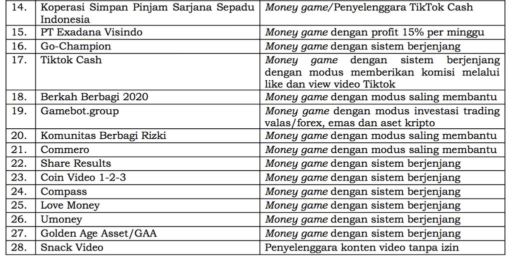 Daftar perusahaan ilegal