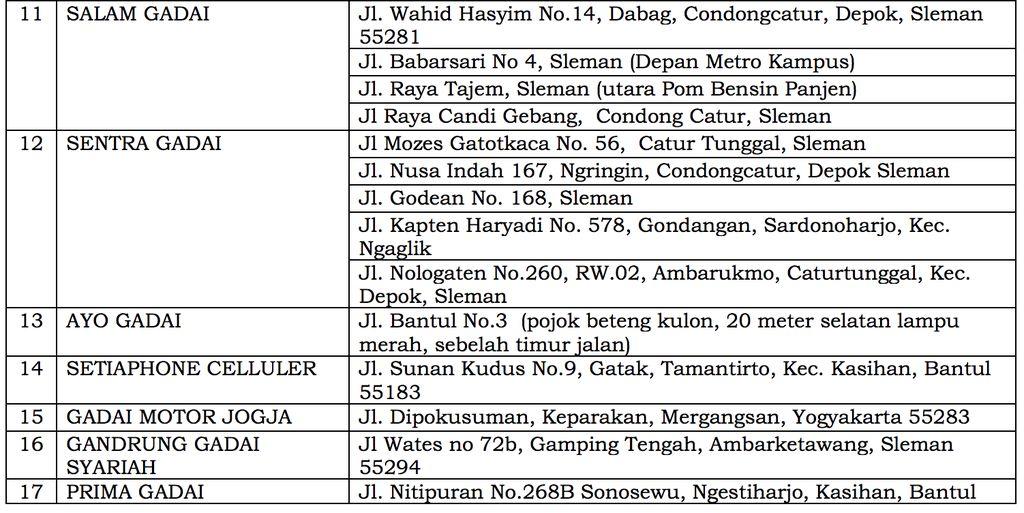 Daftar Pelaku Usaha Gadai Ilegal