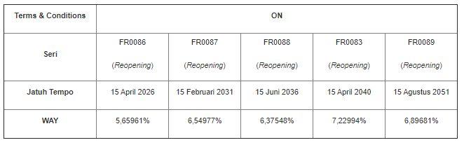 Rencana Lelang SUN Tambahan 3 Maret 2021