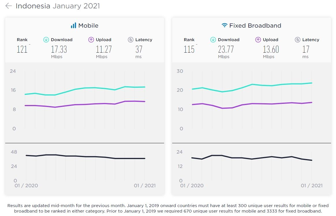 Speedtest Global Index Januari 2021