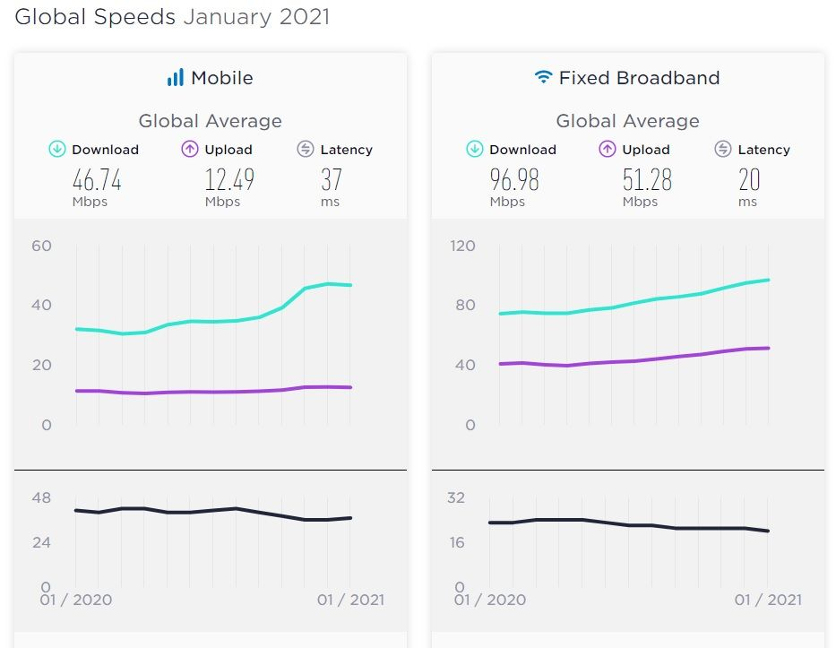 Speedtest Global Index Januari 2021