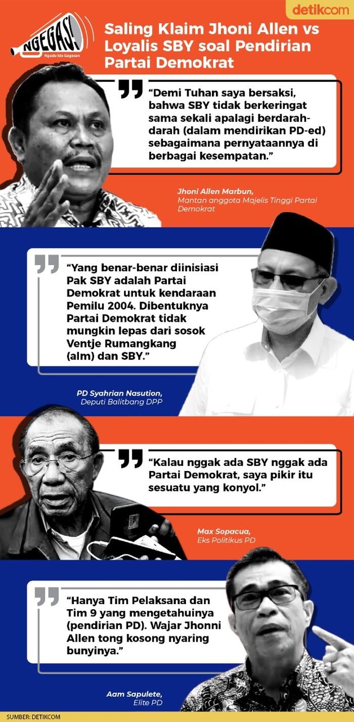 Jhoni Allen vs Loyalis SBY soal pendirian Partai Demokrat (TIm Infografis detikcom)