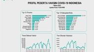 Pelaksanaan Vaksinasi COVID-19 Surabaya Tertinggi di Indonesia