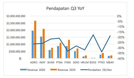 Pendapatan Q3 Emiten Batu Bara/Ferry Sandria