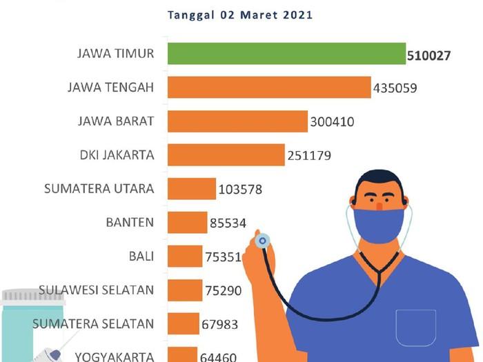Berdasarkan data Kementerian Kesehatan RI per 2 Maret 2021, capaian vaksinasi di Jatim mencapai 510.027 orang,