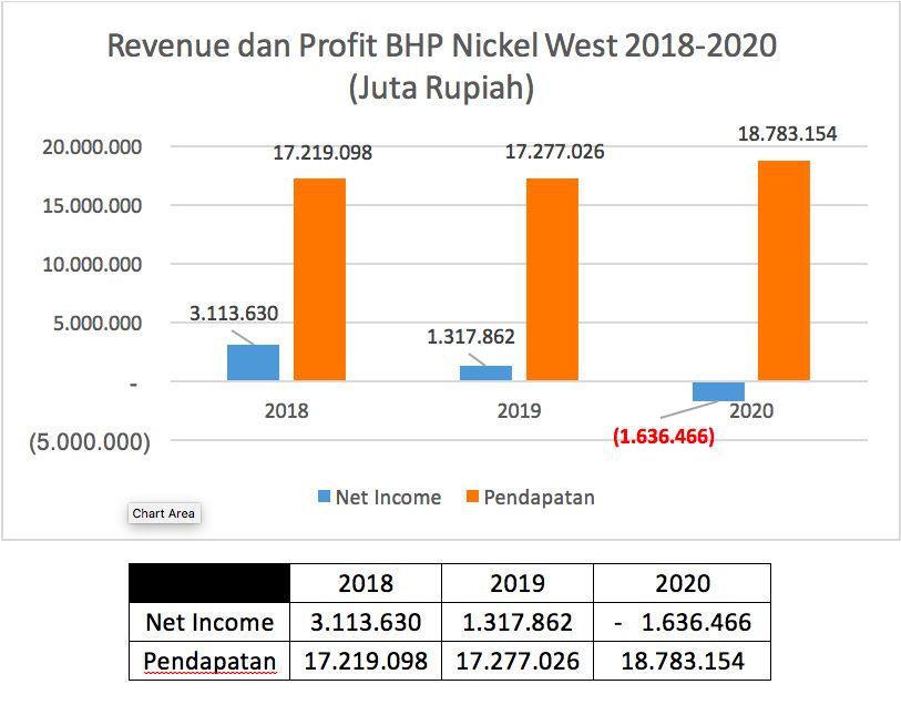 Kinerja BHP 2018-2020/Ferry Sandria