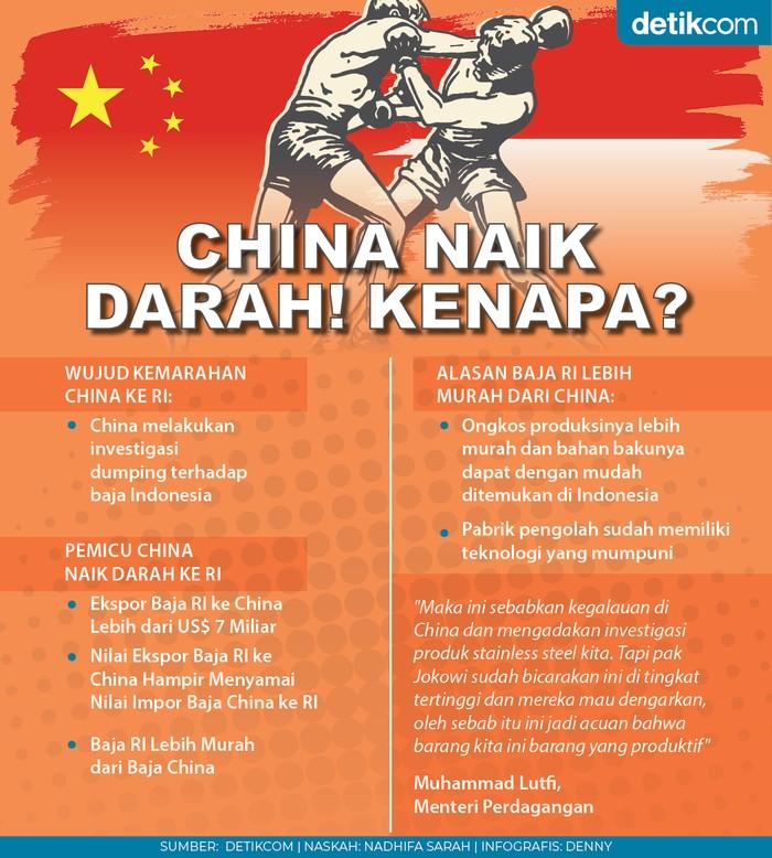 China Naik Darah