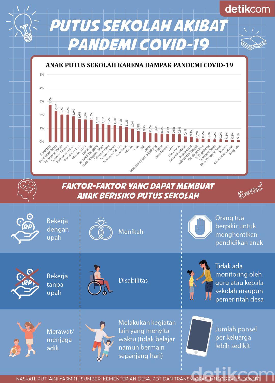 Data Putus Sekolah Akibat Pandemi Covid-19