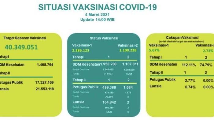 Data situasi vaksinasi COVID-19