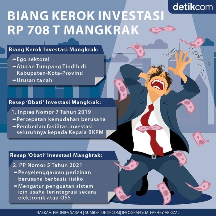 Investasi Mangkrak