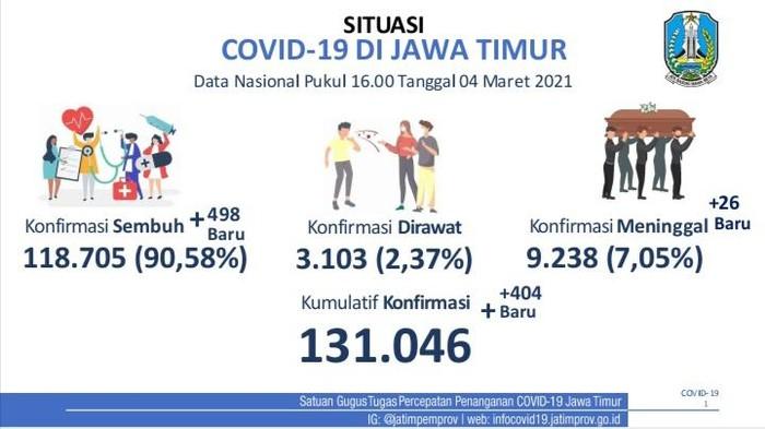 Kasus Aktif COVID-19 di 38 Kab/Ko Jatim, Simak Detailnya