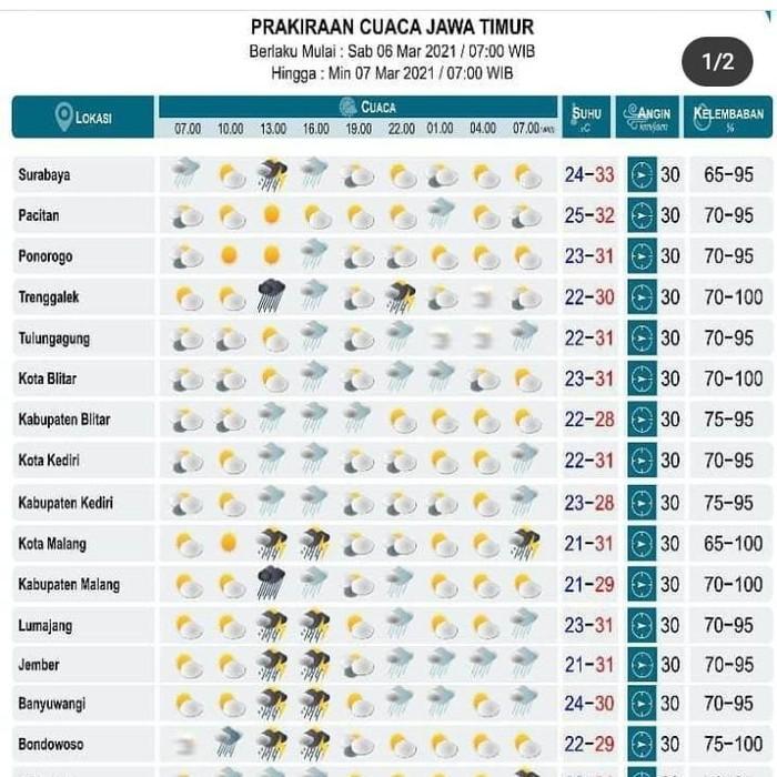BMKG Juanda Surabaya mengeluarkan peringatan dini terkait cuaca di Jawa Timur. Hari ini, Surabaya hingga Sumenep diprediksi diguyur hujan.
