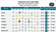 Happy Weekend dan Waspada Hujan Deras untuk Sejumlah Daerah di Jatim