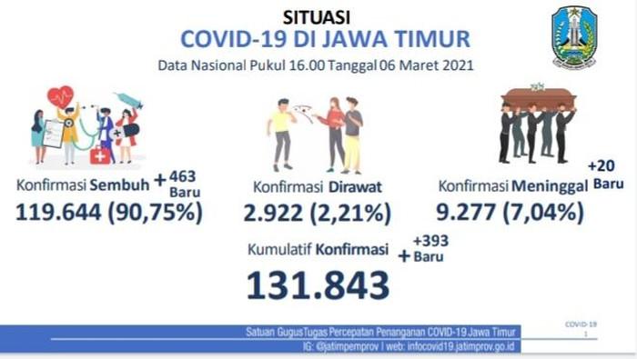 Kasus COVID-19 di Jatim bertambah 393 sehingga totalnya menjadi 131.843. Sementara pasien yang sembuh hari ini ada 463 orang.