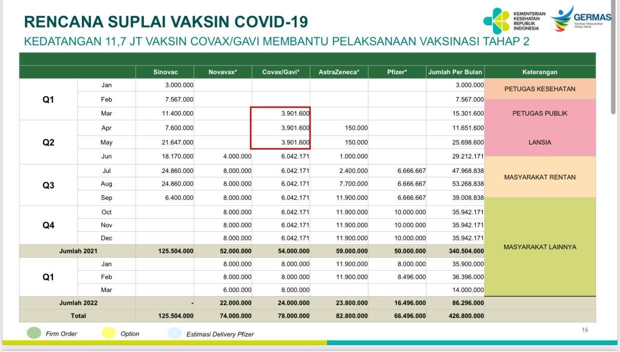 Rencana suplai vaksin COVID-19 di RI (dok Kemenkes)