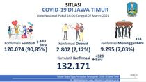 Sembuh 430, Kasus COVID-19 Aktif di Jatim Semakin Berkurang