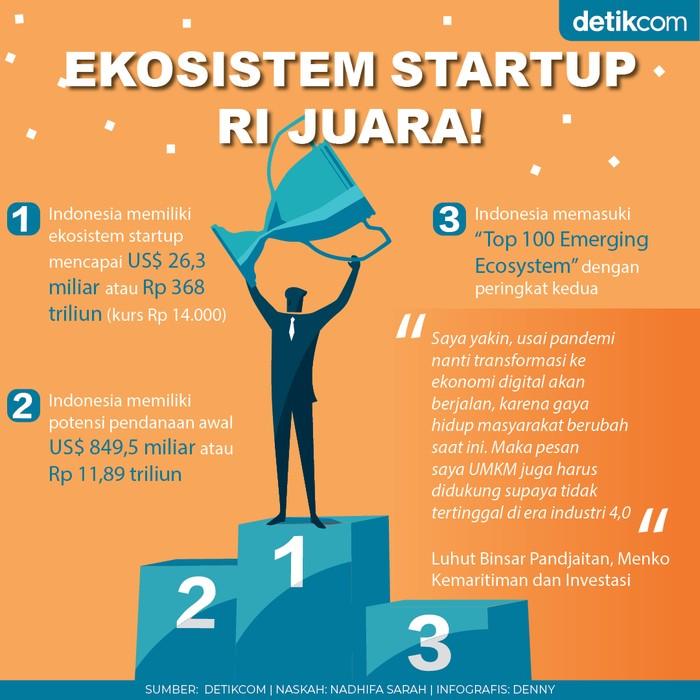Ekosistem Startup RI