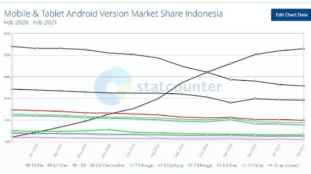Android 10 jadi Android terpopuler di Indonesia