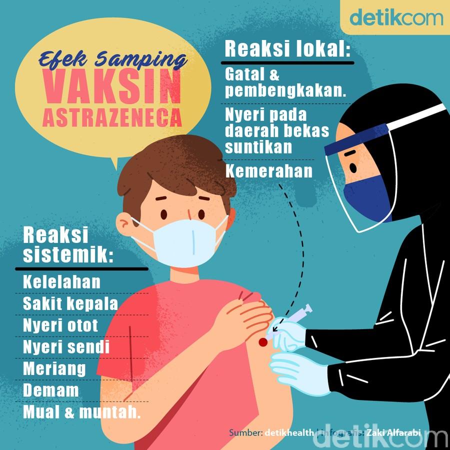 Deretan Efek Samping Vaksin AstraZeneca yang Baru Tiba di Indonesia
