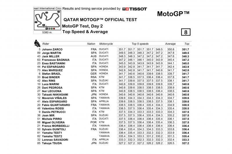 Top Speed Day 2 Test MotoGP Qatar