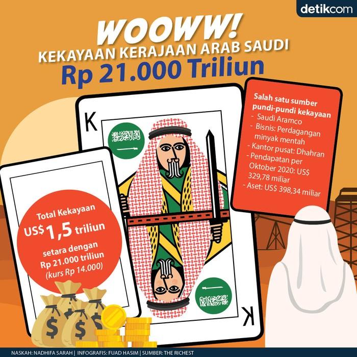 Harta Kekayaan Kerajaan Arab Saudi Rp 21.000 triliun