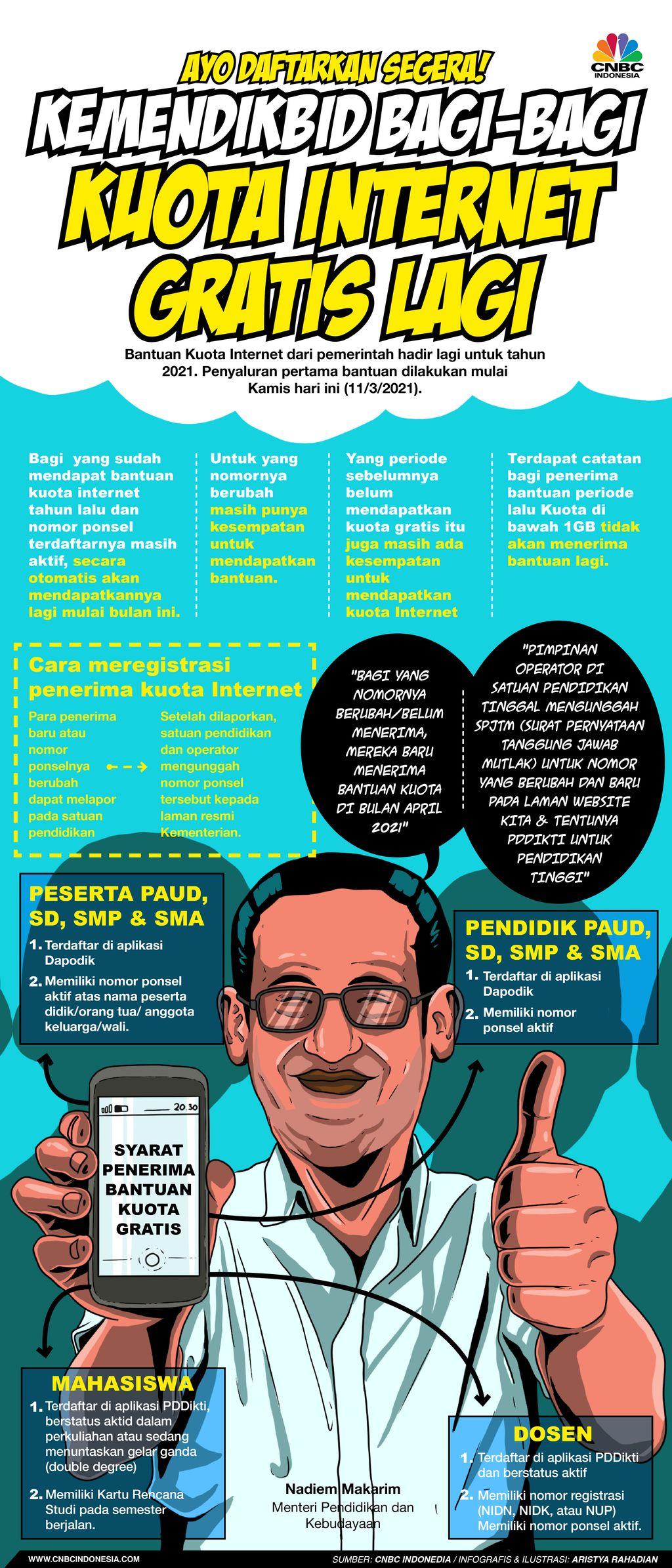 Infografis/Ayo Daftarkan Segera! Kemendikbid Bagi-bagi Kuota Internet gratis Lagi/Aristya Rahadian