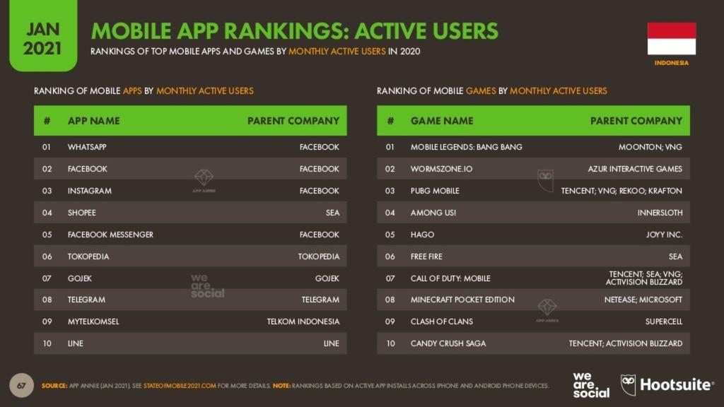 We Are Social berkolaborasi Hootsuite merangkum aplikasi mobile yang paling banyak pengguna, diunduh, dan meraup banyak cuan dari pengguna Indonesia.
