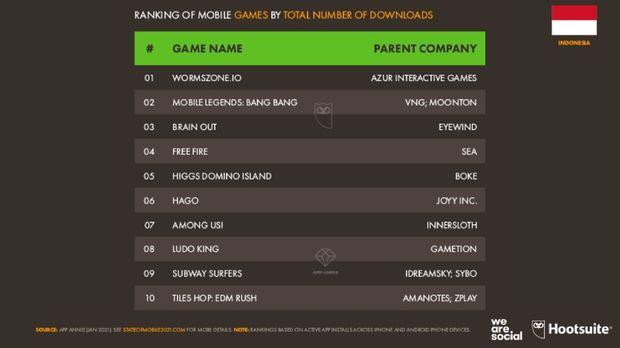 10 Game Favorit Netizen Indonesia