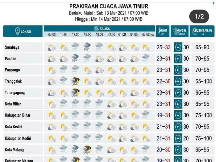 Beberapa Wilayah di Jawa Timur Diperkiraan Diguyur Hujan