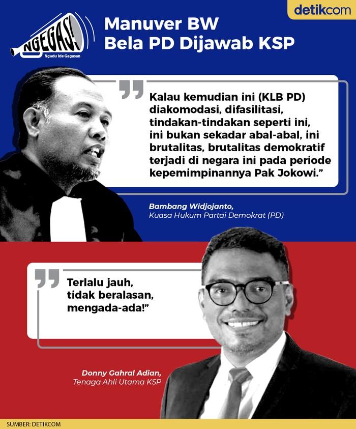 BW vs KSP soal KLB Demokrat (Tim Infografis detikcom)