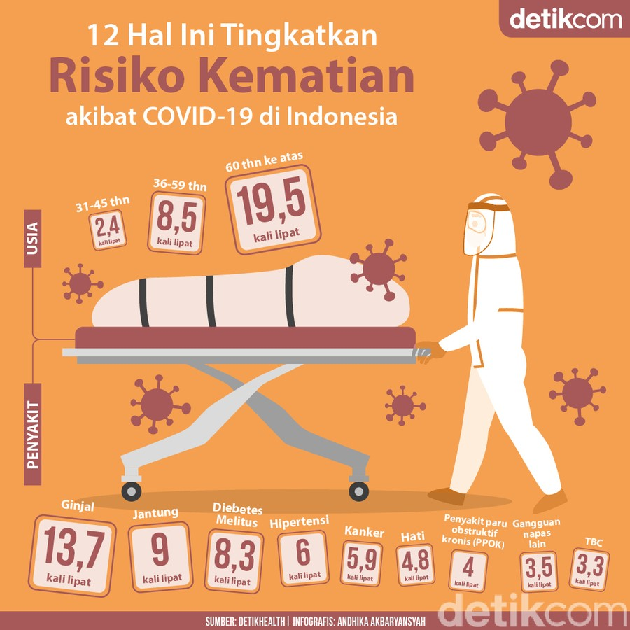 12 Hal yang Bikin COVID-19 Lebih Mematikan di Indonesia