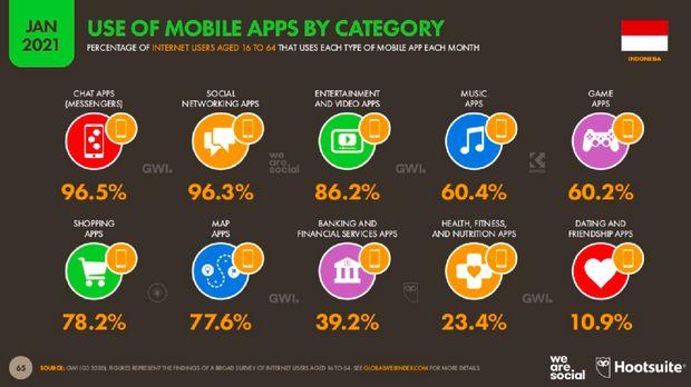 10 Kegiatan Favorit Netizen Indonesia berdasarkan jenis aplikasi, hasil riset We Are Social dan Hootsuite.