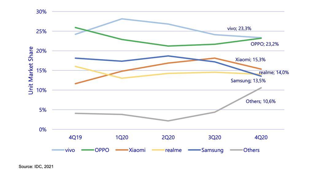 Pasar Ponsel Q4 2020