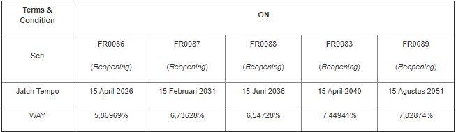 Rencana Lelang SUN Tambahan 17 Februari 2021