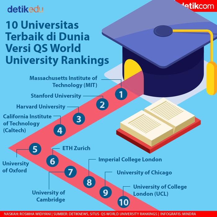 10 Universitas Terbaik di Dunia Versi QS World University Rankings.