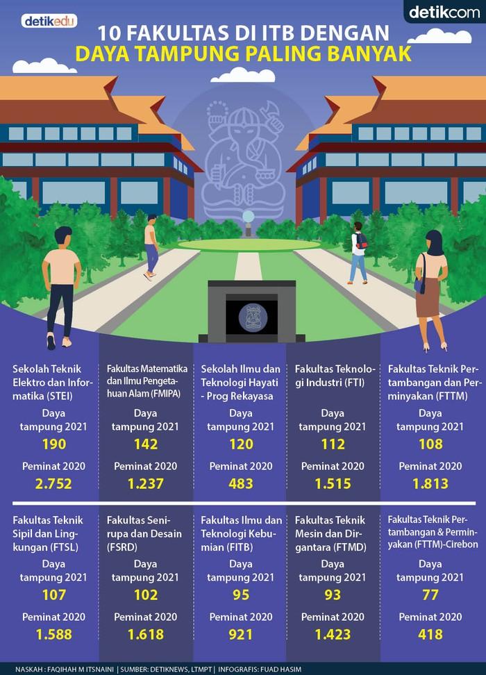 Infografis 10 Fakultas di ITB dengan daya tampung terbanyak