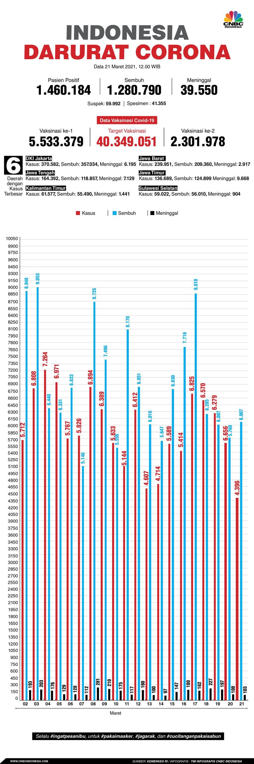 Infografis/Update corona 21 maret 2021