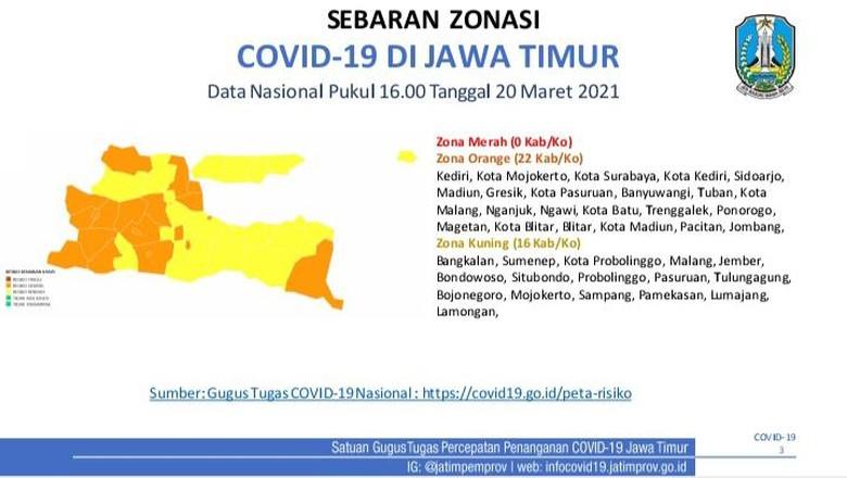 Nol Zona Merah, 16 Kabupaten di Jawa Timur Masuk Zona Kuning