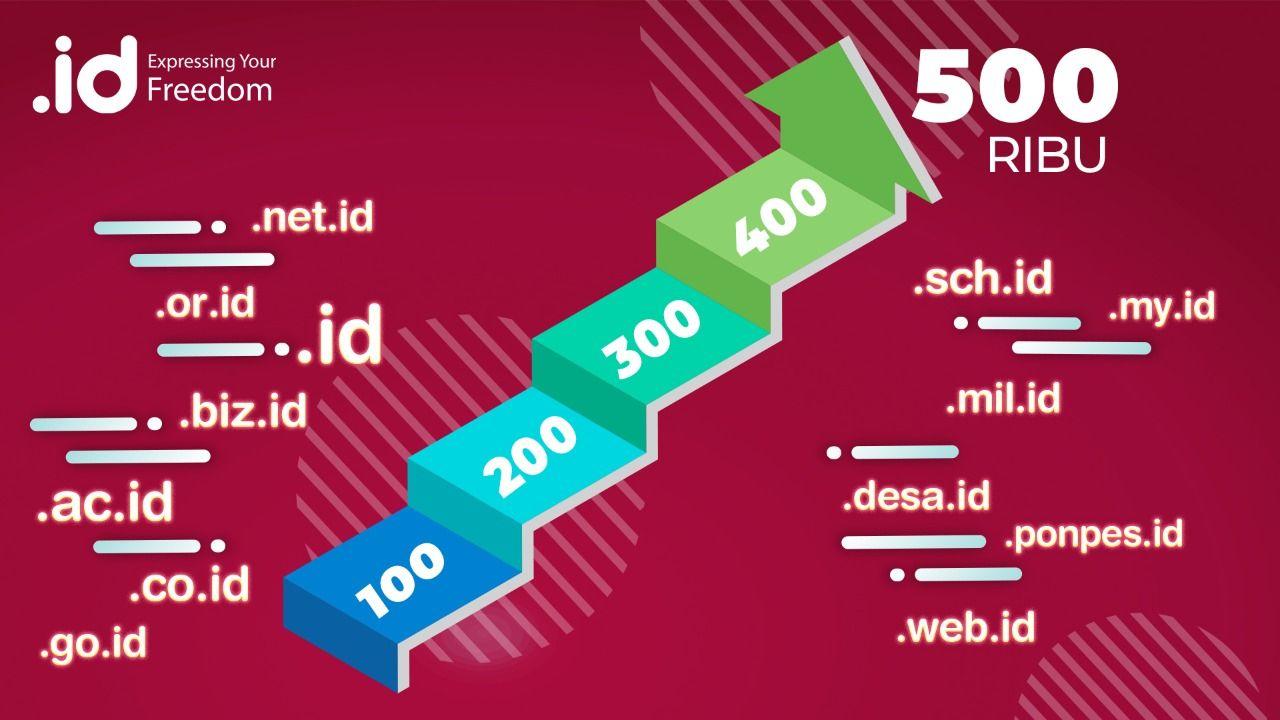 Nama domain .id, sudah menyentuh angka setengah juta, Pengelola Nama Domain Internet Indonesia (Pandi) pede, capaian tersebut mengantarkan domain .is jadi juara di Asia Tenggara.