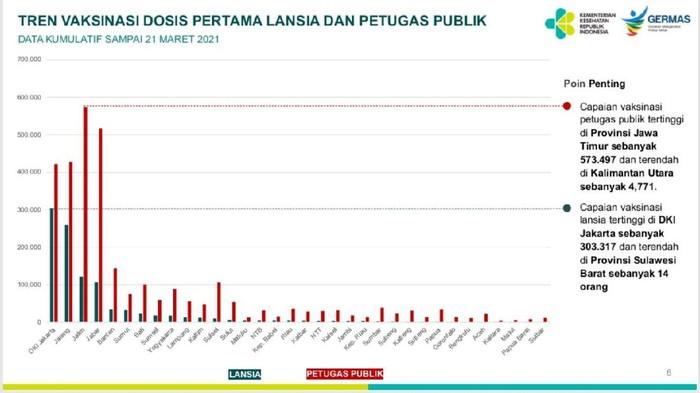 450 Ribu Dosis Vaksin AstraZeneca Telah Didistribusikan ke 4 Daerah di Jatim
