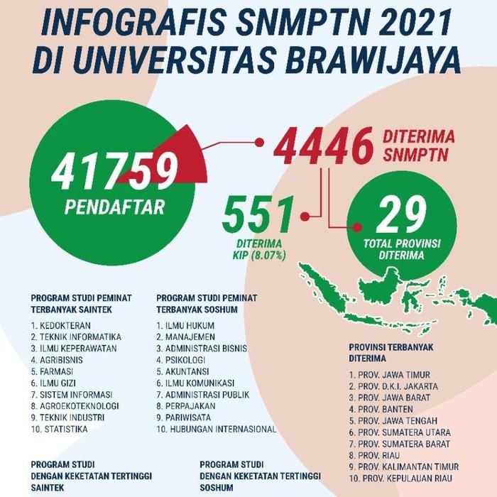 Sebanyak 4.446 calon mahasiswa diterima di Universitas Brawijaya (UB) melalui Seleksi Nasional Masuk Perguruan Tinggi Negeri (SNMPTN) 2021. Sementara jumlah pendaftar mencapai 41.759 orang.