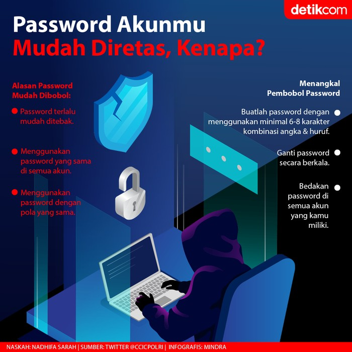 Pembobolan Password