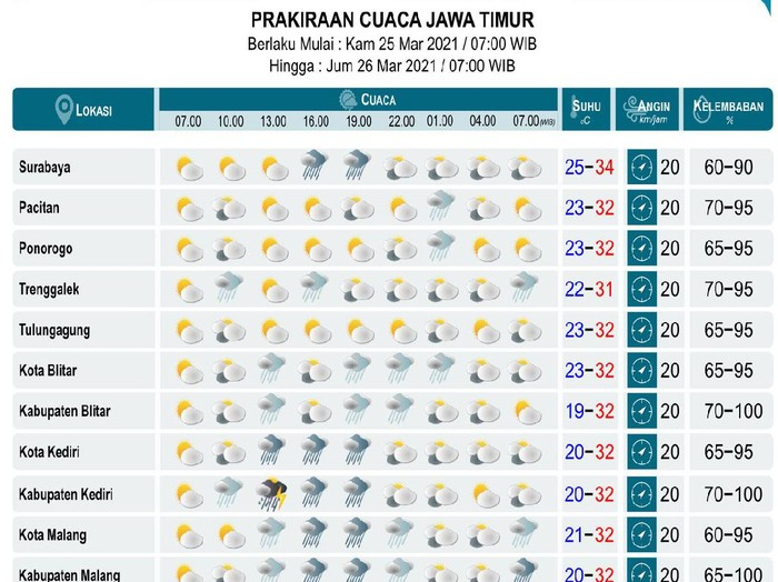 Sejumlah daerah di Jatim diprakirakan diguyur hujan hari ini. BMKG Juanda Surabaya menyebut, hujan akan mengguyur dengan intensitas sedang hingga deras, disertai petir dan angin kencang sesaat.
