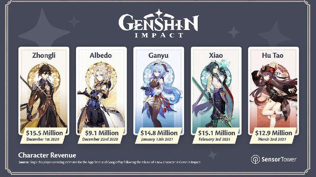 Karakter Genshin Impact paling cuan dan populer