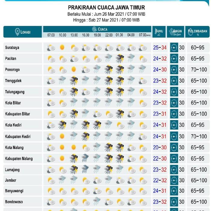 BMKG Klas I Juanda Surabaya mengeluarkan peringatan dini terjadinya hujan disertai petir dan angin kencang di sejumlah wilayah Jatim.