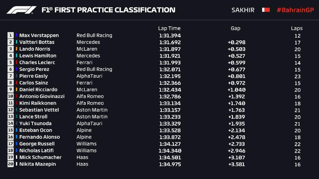 FP1 GP Bahrain