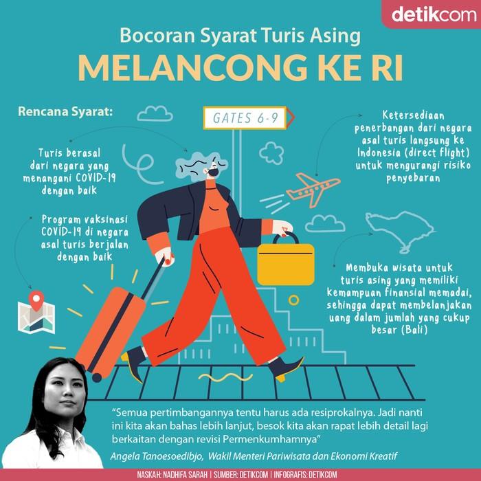 Infografis bocoran syarat turis asing melancong ke Indonesia