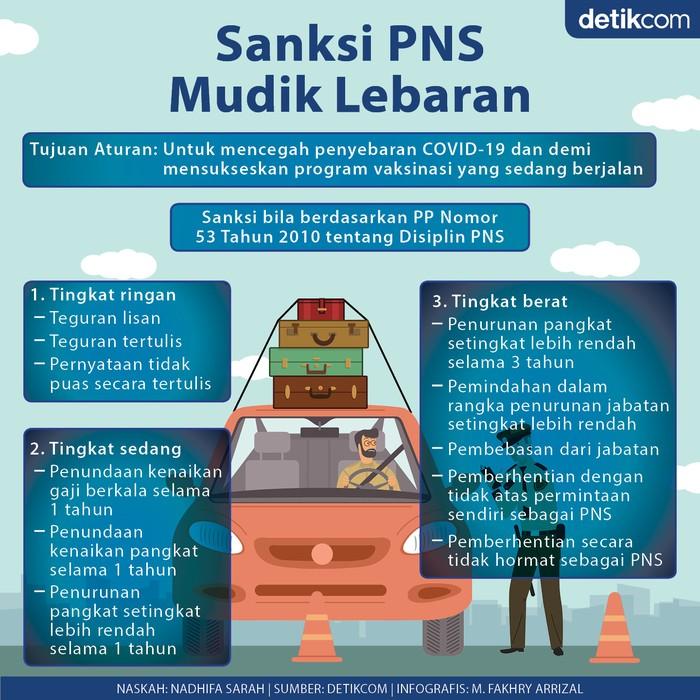 Infografis sanksi buat PNS yang mudik Lebaran 2021